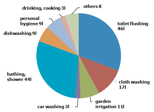 Average water consumption in a household