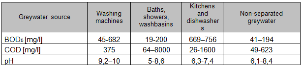 BOD5, COD, pH values in greywater