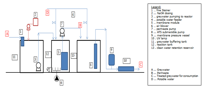 Greywater treatment unit layout diagram