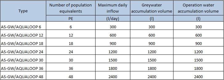 grey water treatment unit - types