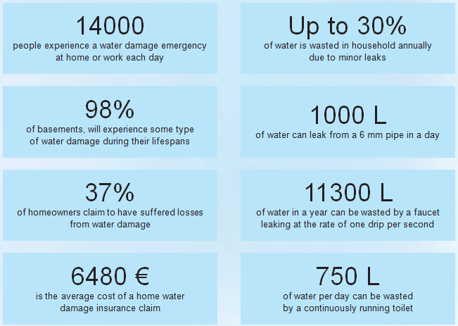 Insurance industry research, 2013 Water Damage defense