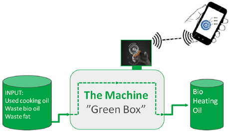 Green box technology