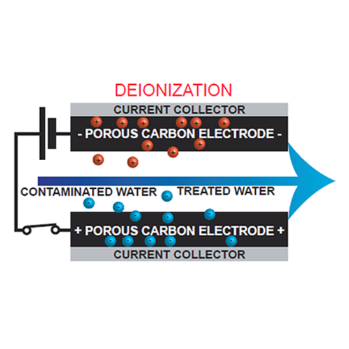 Photo: Capacitive deionization