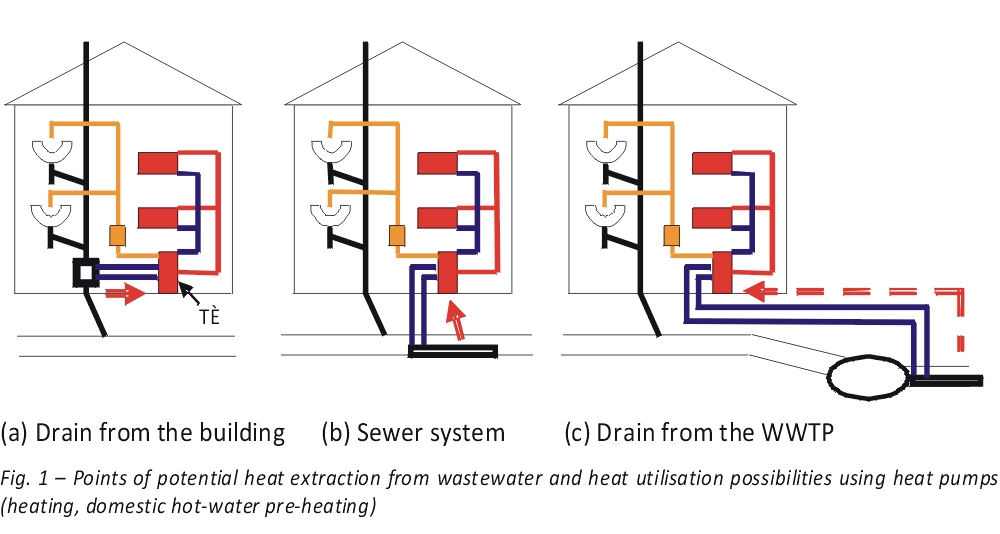 Points of potential heat extraction from wastewater and heat utilisation possibilities using heat pumps