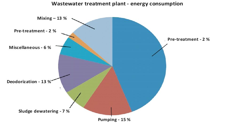 Wastewater treatment plant - energy consumption
