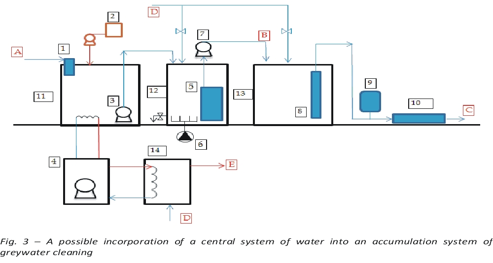 A possible incorporation of a central system of water into an accumulation system of greywater cleaning