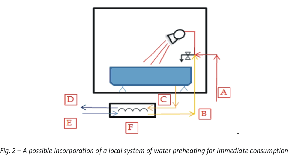 A possible incorporation of a local system of water preheating for immediate consumption